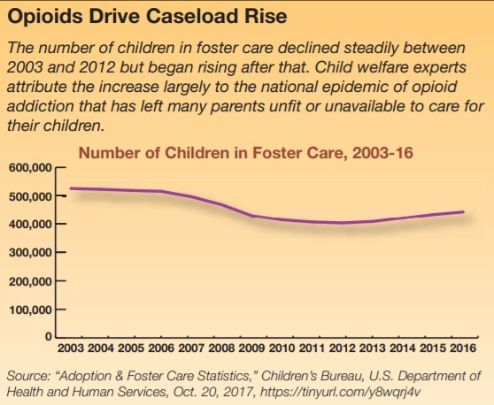 rticle-cq-researcher-foster-care-graph-chart