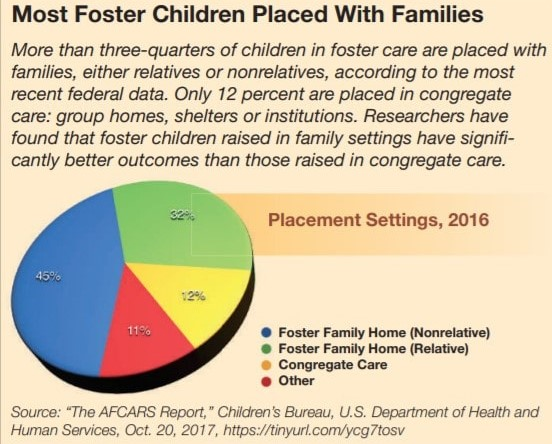 rticle-cq-researcher-fostert-care-graph-chart